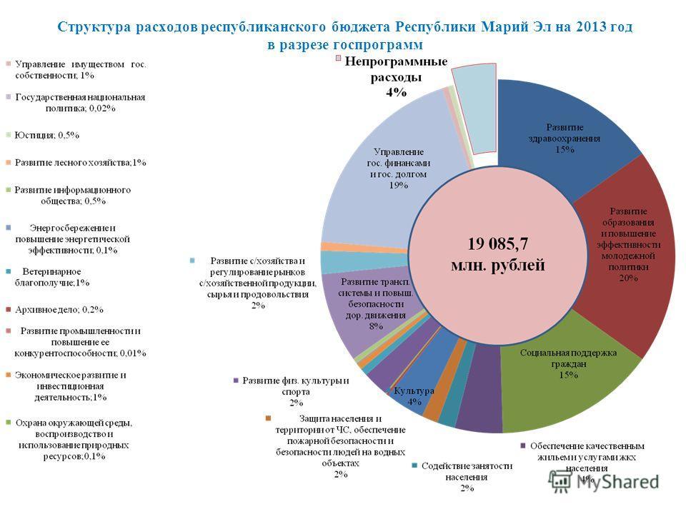 Структура расходов республиканского бюджета Республики Марий Эл на 2013 год в разрезе госпрограмм