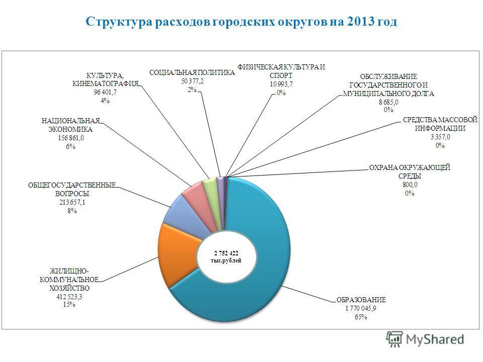 Структура расходов городских округов на 2013 год 2 752 422 тыс.рублей