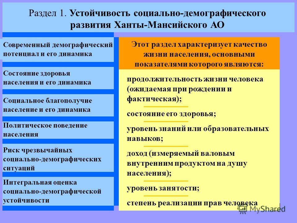 Раздел 1. Устойчивость социально-демографического развития Ханты-Мансийского АО Современный демографический потенциал и его динамика Состояние здоровья населения и его динамика Социальное благополучие население и его динамика Политическое поведение н