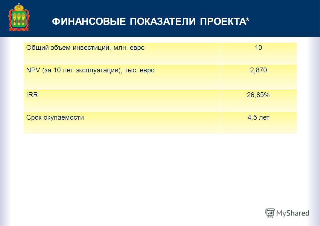 ФИНАНСОВЫЕ ПОКАЗАТЕЛИ ПРОЕКТА* Общий объем инвестиций, млн. евро10 NPV (за 10 лет эксплуатации), тыс. евро2,870 IRR26,85% Срок окупаемости4,5 лет