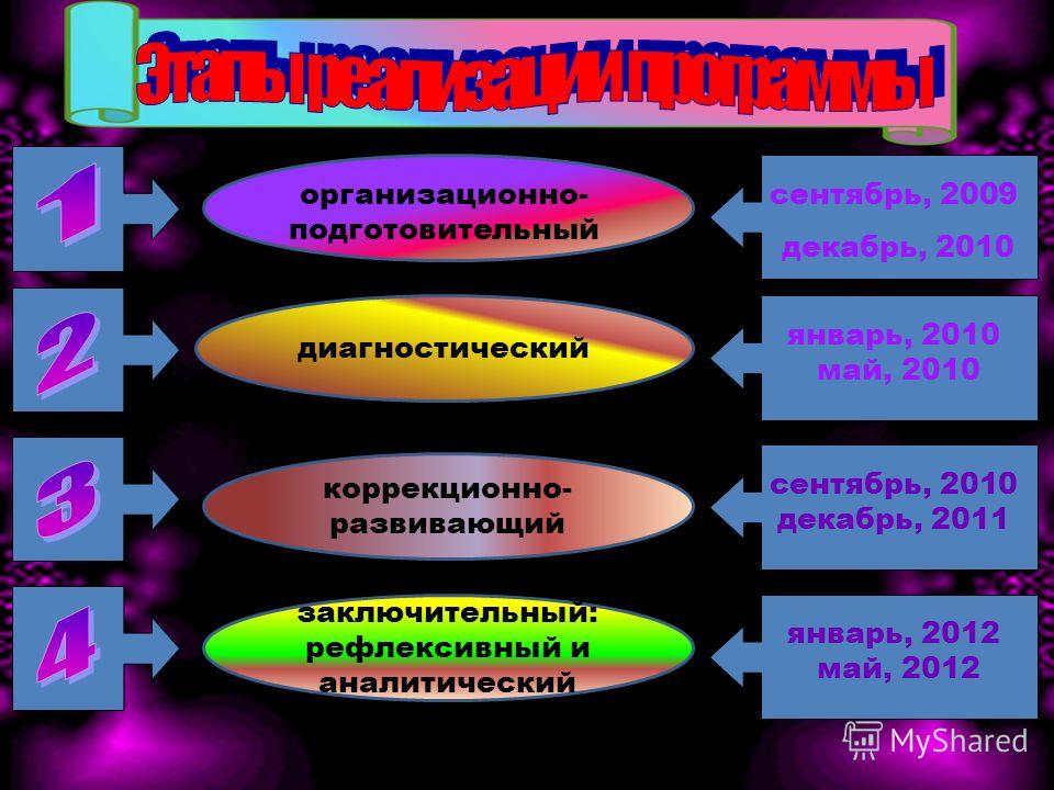 диагностический коррекционно- развивающий заключительный: рефлексивный и аналитический сентябрь, 2009 декабрь, 2010 январь, 2010 май, 2010 сентябрь, 2010 декабрь, 2011 январь, 2012 май, 2012 организационно- подготовительный