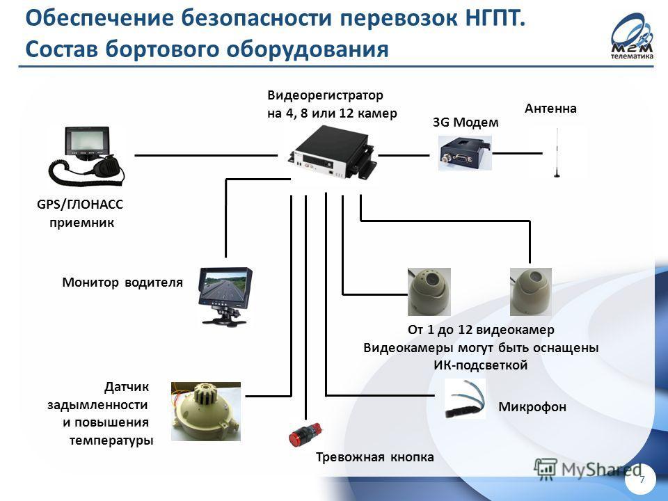 ! Для внутреннего использования в ООО «М2М телематика» ! 7 GPS/ГЛОНАСС приемник Видеорегистратор на 4, 8 или 12 камер 3G Модем Антенна От 1 до 12 видеокамер Видеокамеры могут быть оснащены ИК-подсветкой Монитор водителя Датчик задымленности и повышен