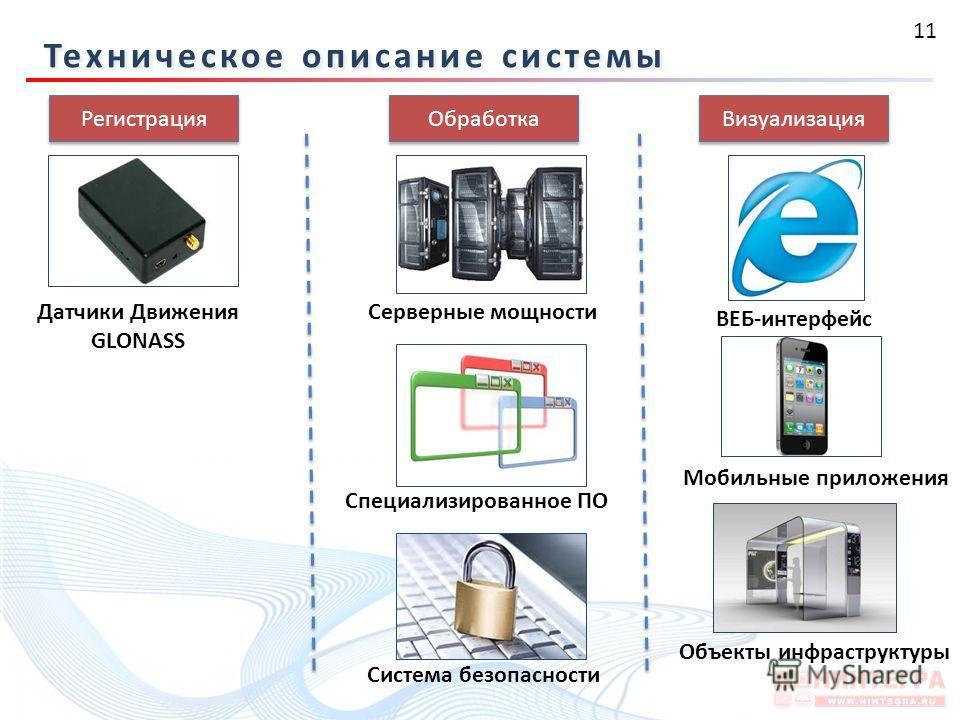 11 Техническое описание системы Регистрация Обработка Визуализация Датчики Движения GLONASS Серверные мощности Специализированное ПО ВЕБ-интерфейс Мобильные приложения Объекты инфраструктуры Система безопасности