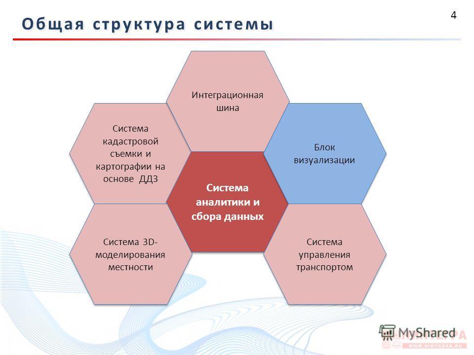 4 Система кадастровой съемки и картографии на основе ДДЗ Интеграционная шина Система аналитики и сбора данных Блок визуализации Система 3D- моделирования местности Система управления транспортом Общая структура системы