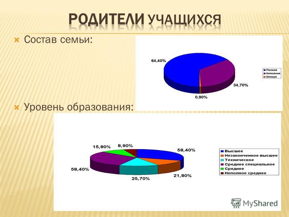 Состав семьи: Уровень образования: