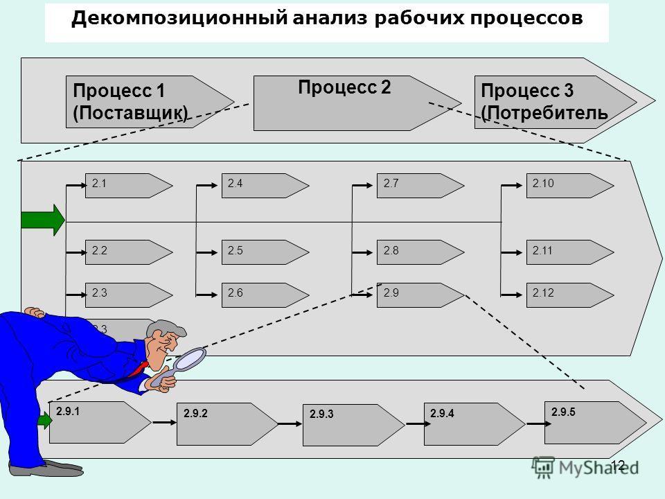 12 Декомпозиционный анализ рабочих процессов Процесс 1 (Поставщик) Процесс 2 Процесс 3 (Потребитель 2.12.42.72.10 2.22.52.82.11 2.32.62.92.12 2.3 2.9.1 2.9.2 2.9.3 2.9.4 2.9.5
