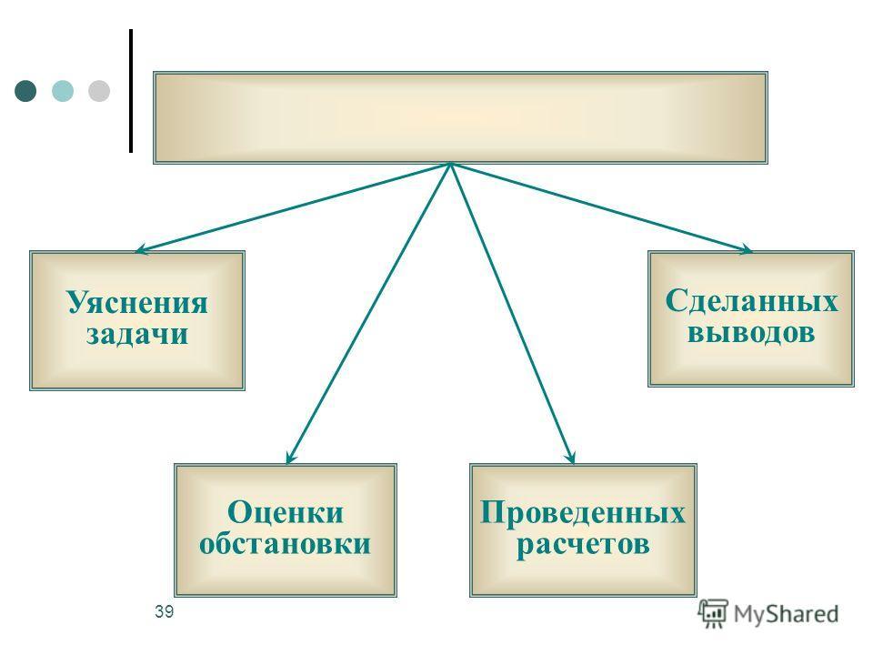39 Уяснения задачи Оценки обстановки Проведенных расчетов Сделанных выводов