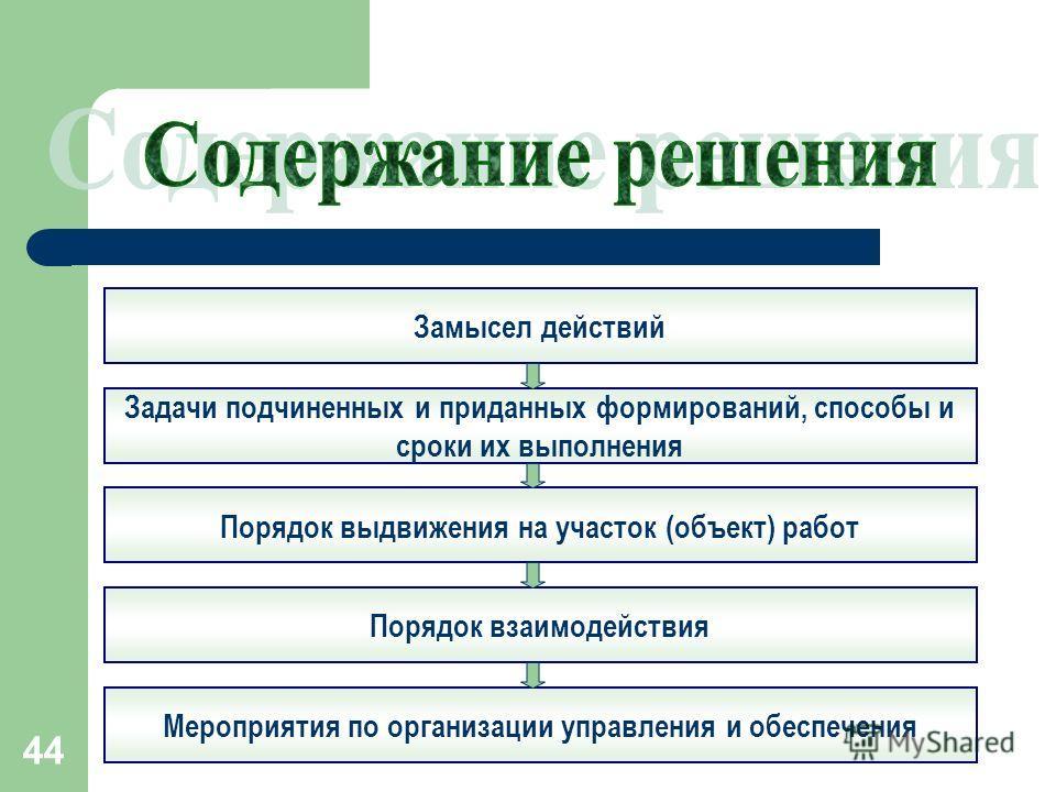 44 Замысел действий Задачи подчиненных и приданных формирований, способы и сроки их выполнения Порядок выдвижения на участок (объект) работ Порядок взаимодействия Мероприятия по организации управления и обеспечения