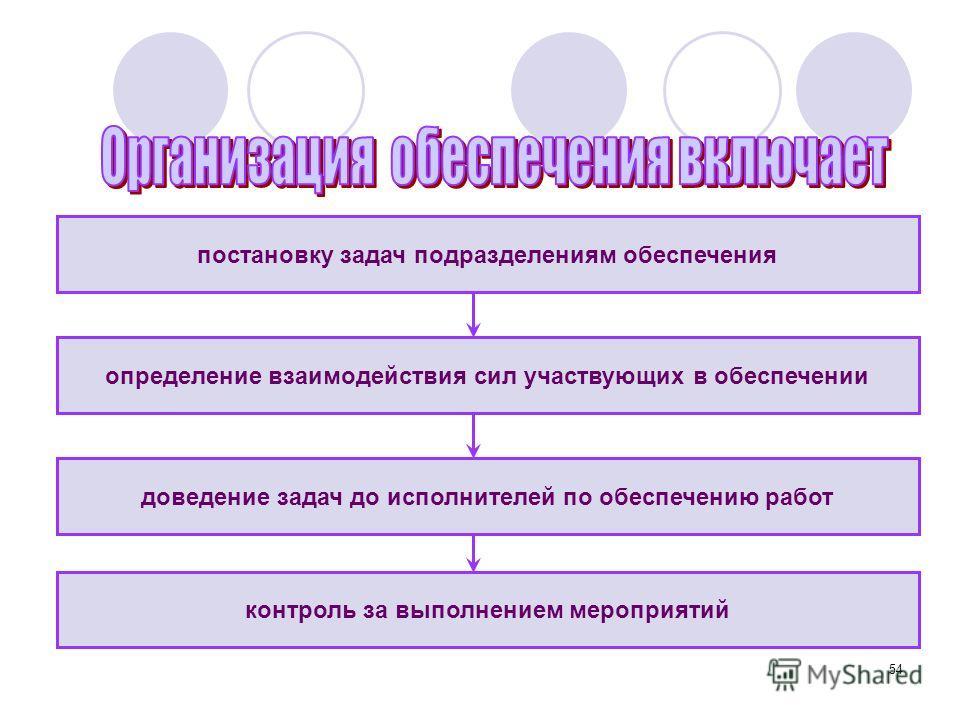 54 постановку задач подразделениям обеспечения контроль за выполнением мероприятий определение взаимодействия сил участвующих в обеспечении доведение задач до исполнителей по обеспечению работ