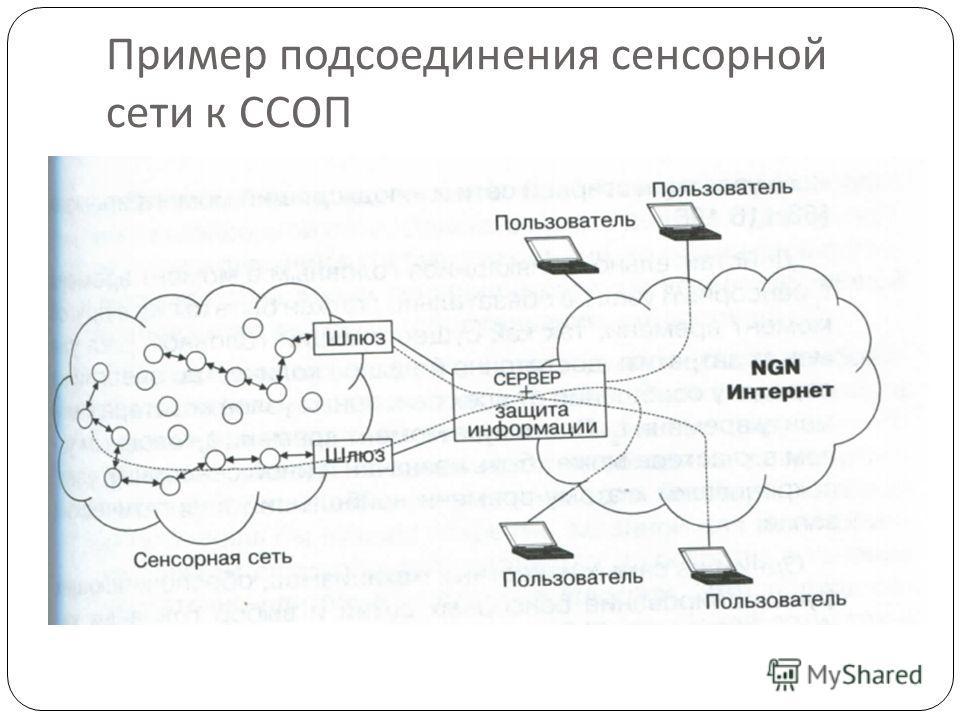 Пример подсоединения сенсорной сети к ССОП