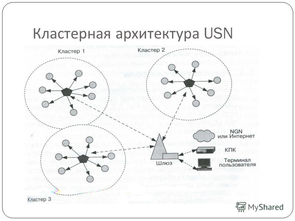 Кластерная архитектура USN