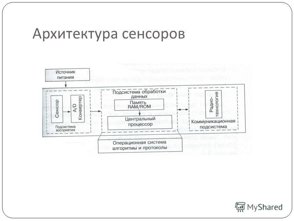 Архитектура сенсоров