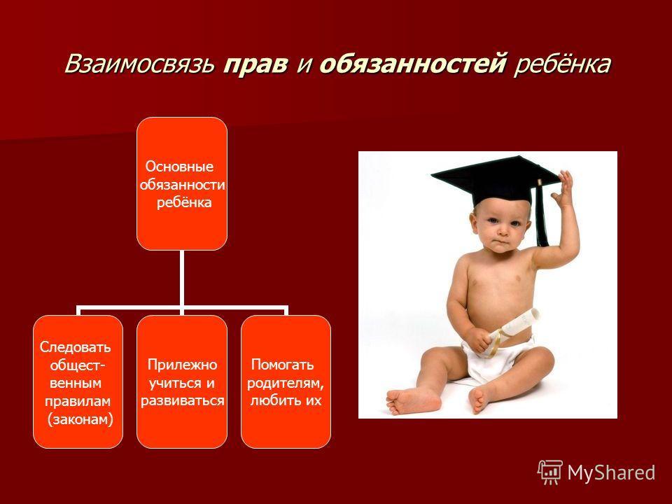 Взаимосвязь прав и обязанностей ребёнка Основные обязанности ребёнка Следовать общест- венным правилам (законам) Прилежно учиться и развиваться Помогать родителям, любить их