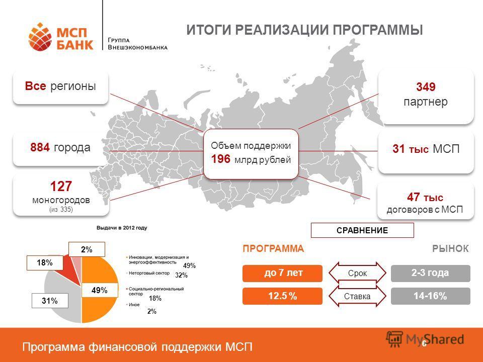 Программа финансовой поддержки МСП 66 6 2-3 года 14-16% РЫНОК до 7 лет ПРОГРАММА 12.5 % СРАВНЕНИЕ Срок Ставка ИТОГИ РЕАЛИЗАЦИИ ПРОГРАММЫ 349 партнер 349 партнер 884 города 47 тыс договоров с МСП 31 тыс МСП Все регионы 127 моногородов (из 335) 127 мон