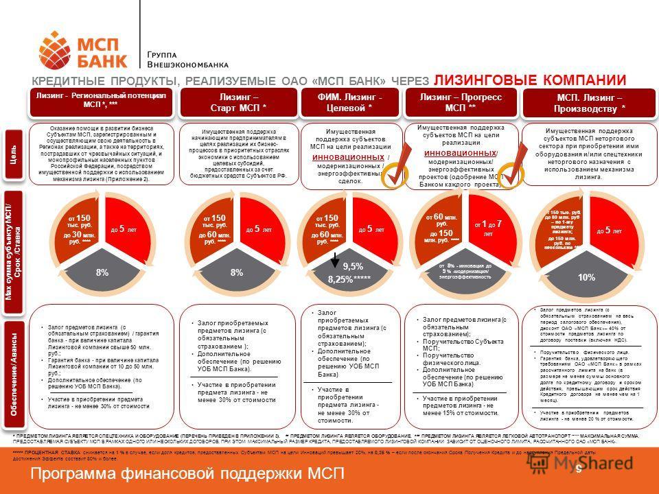 Программа финансовой поддержки МСП 9 Лизинг - Региональный потенциал МСП *, *** Оказание помощи в развитии бизнеса Субъектам МСП, зарегистрированным и осуществляющим свою деятельность в Регионах реализации, а также на территориях, пострадавших от чре
