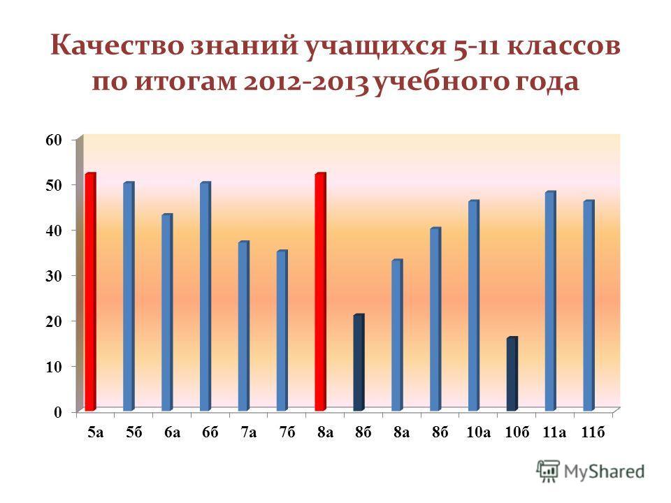 Качество знаний учащихся 5-11 классов по итогам 2012-2013 учебного года