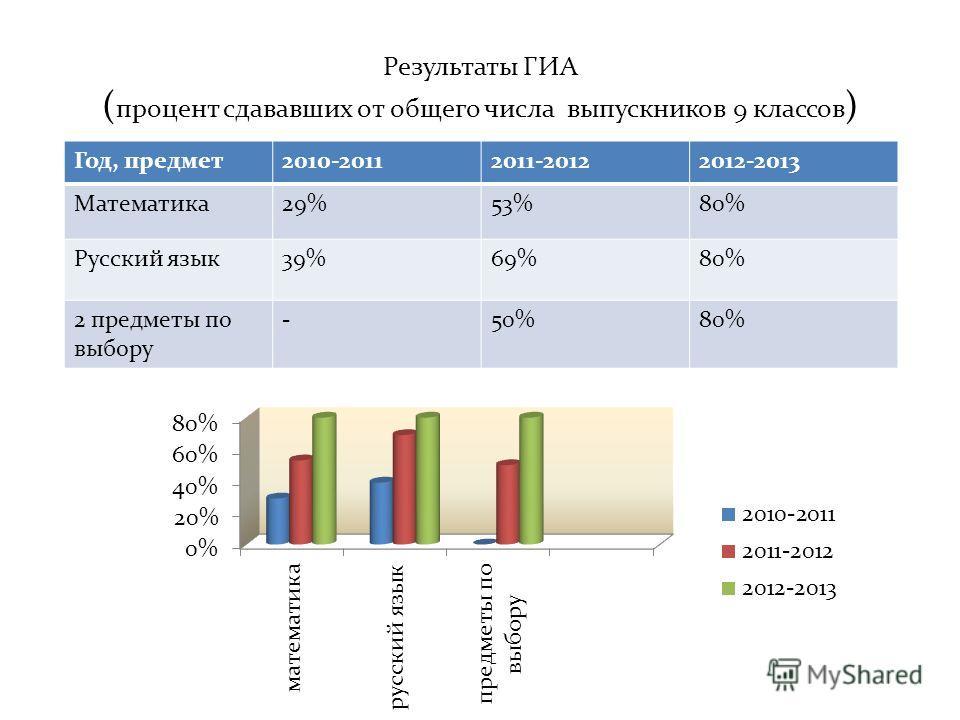 Результаты ГИА ( процент сдававших от общего числа выпускников 9 классов ) Год, предмет2010-20112011-20122012-2013 Математика29%53%80% Русский язык39%69%80% 2 предметы по выбору -50%80%