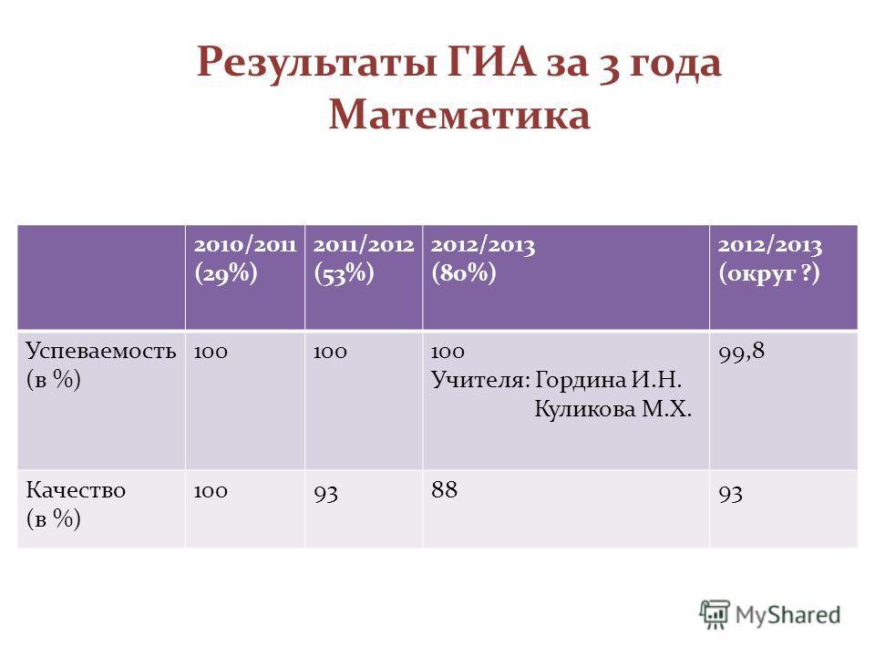Результаты ГИА за 3 года Математика 2010/2011 (29%) 2011/2012 (53%) 2012/2013 (80%) 2012/2013 (округ ?) Успеваемость (в %) 100 Учителя: Гордина И.Н. Куликова М.Х. 99,8 Качество (в %) 100938893