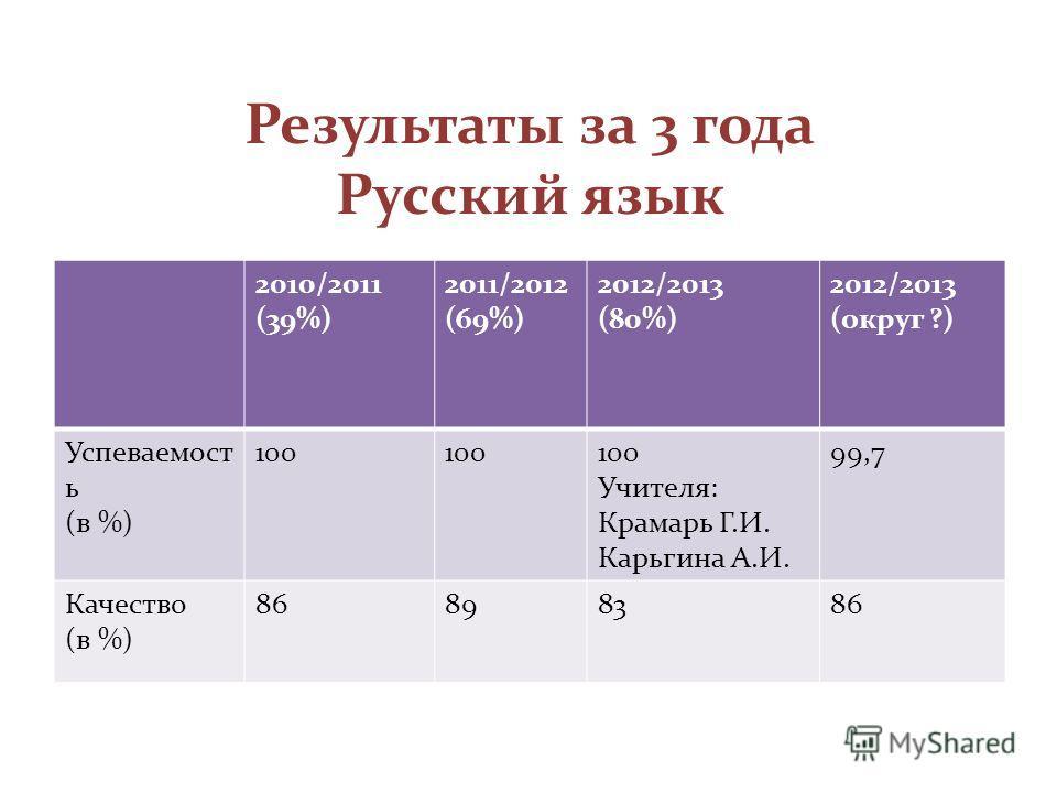 Результаты за 3 года Русский язык 2010/2011 (39%) 2011/2012 (69%) 2012/2013 (80%) 2012/2013 (округ ?) Успеваемост ь (в %) 100 Учителя: Крамарь Г.И. Карьгина А.И. 99,7 Качество (в %) 86898386