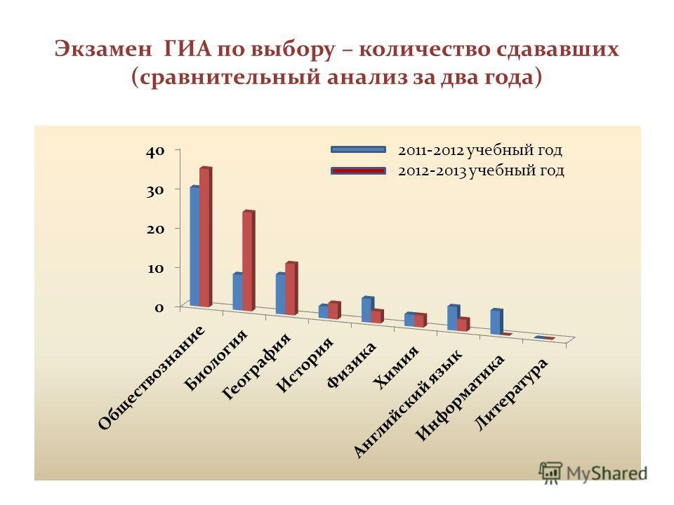 Экзамен ГИА по выбору – количество сдававших (сравнительный анализ за два года) 2011-2012 учебный год 2012-2013 учебный год