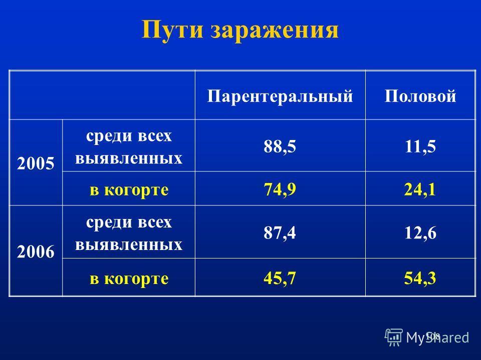 108 ПарентеральныйПоловой 2005 среди всех выявленных 88,511,5 в когорте74,924,1 2006 среди всех выявленных 87,412,6 в когорте45,754,3 Пути заражения