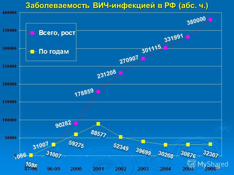 19 Заболеваемость ВИЧ-инфекцией в РФ (абс. ч.)