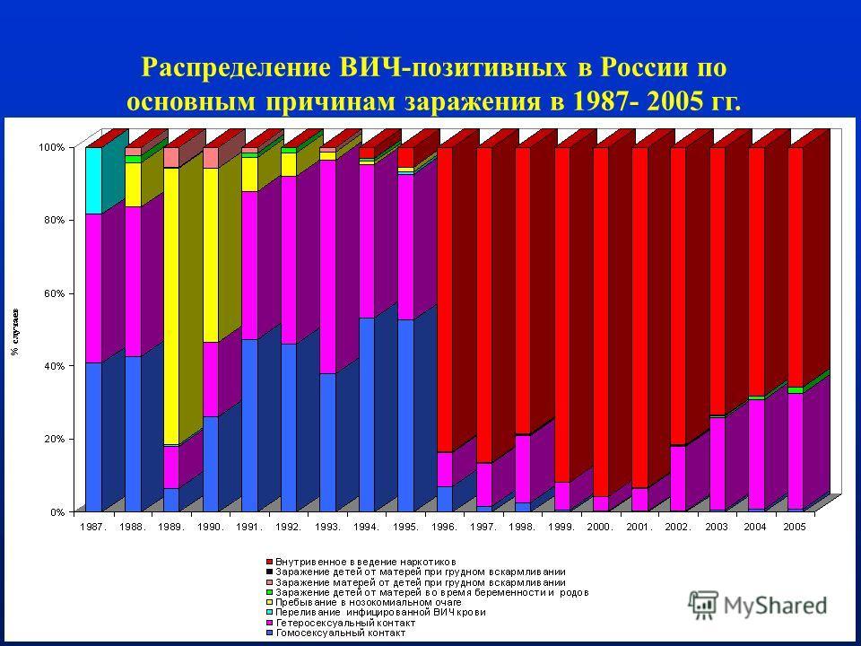 29 Распределение ВИЧ-позитивных в России по основным причинам заражения в 1987- 2005 гг.