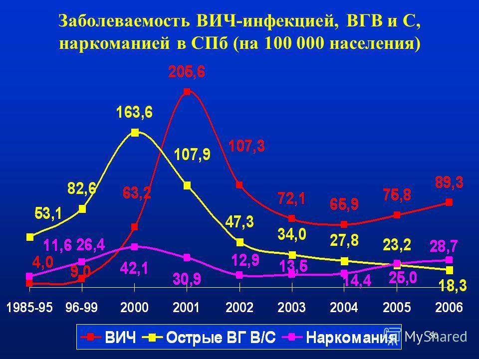 50 Заболеваемость ВИЧ-инфекцией, ВГВ и С, наркоманией в СПб (на 100 000 населения)
