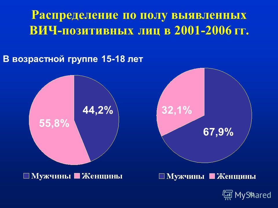 52 Распределение по полу выявленных ВИЧ-позитивных лиц в 2001-2006 гг. В возрастной группе 15-18 лет 55,8% 44,2%32,1% 67,9%