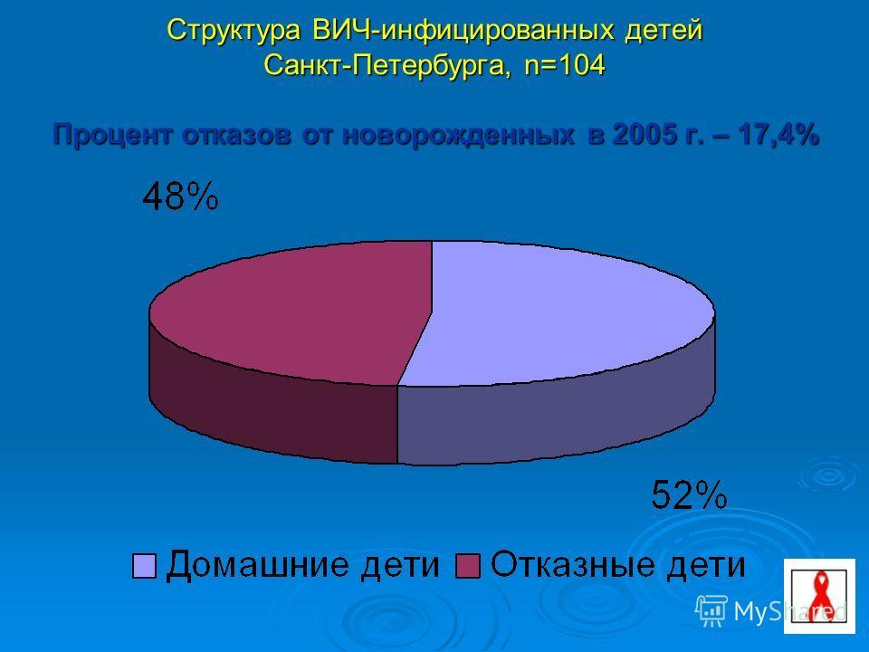 58 Структура ВИЧ-инфицированных детей Санкт-Петербурга, n=104 Процент отказов от новорожденных в 2005 г. – 17,4%
