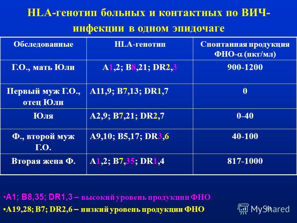 61 HLA-генотип больных и контактных по ВИЧ- инфекции в одном эпидочаге ОбследованныеHLA-генотипСпонтанная продукция ФНО- (пкг/мл) Г.О., мать ЮлиA1,2; B8,21; DR2,3900-1200 Первый муж Г.О., отец Юли A11,9; B7,13; DR1,70 ЮляA2,9; B7,21; DR2,70-40 Ф., вт