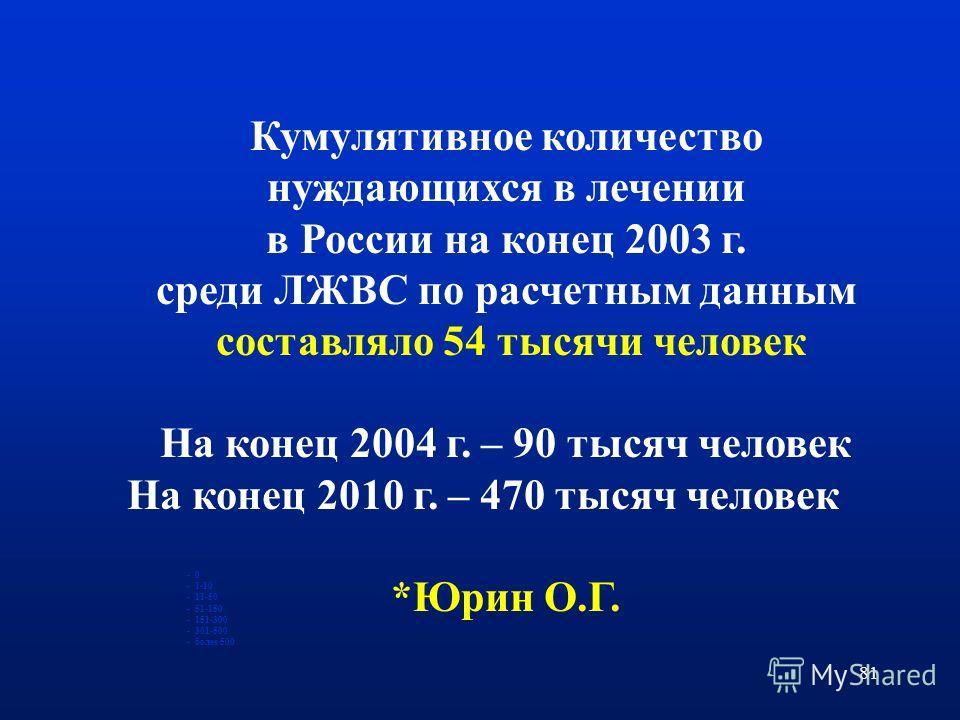 81 - 0 - 1-10 - 11-50 - 51-150 - 151-300 - 301-500 - более 500 Кумулятивное количество нуждающихся в лечении в России на конец 2003 г. среди ЛЖВС по расчетным данным составляло 54 тысячи человек На конец 2004 г. – 90 тысяч человек На конец 2010 г. –
