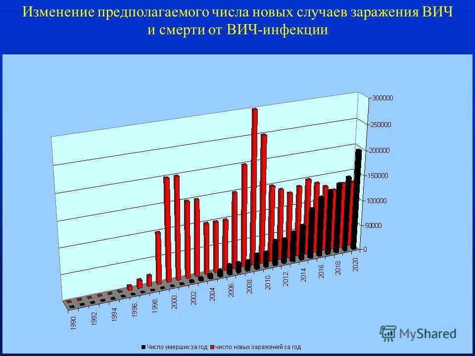 82 Изменение предполагаемого числа новых случаев заражения ВИЧ и смерти от ВИЧ-инфекции