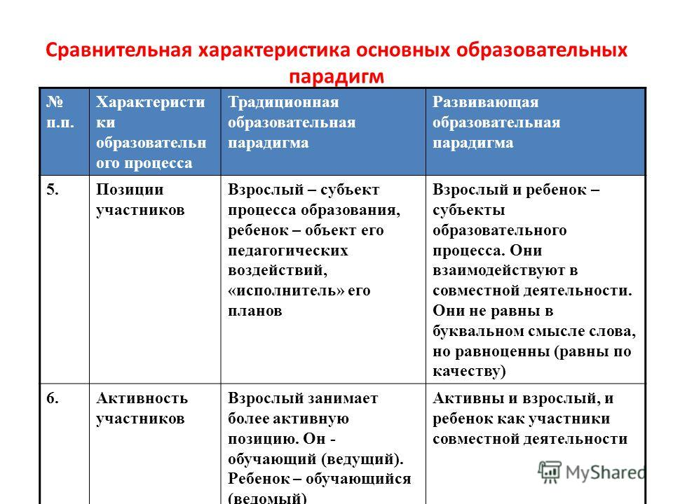 Сравнительная характеристика основных образовательных парадигм п.п. Характеристи ки образовательн ого процесса Традиционная образовательная парадигма Развивающая образовательная парадигма 5.Позиции участников Взрослый – субъект процесса образования,