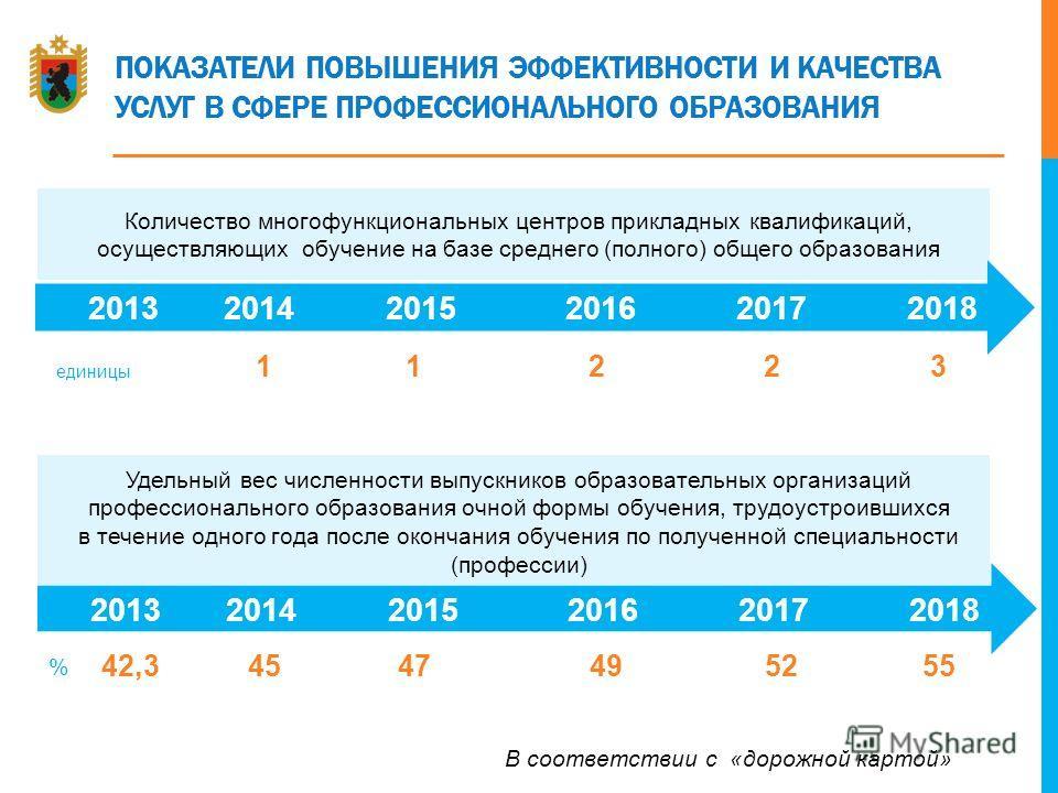 ПОКАЗАТЕЛИ ПОВЫШЕНИЯ ЭФФЕКТИВНОСТИ И КАЧЕСТВА УСЛУГ В СФЕРЕ ПРОФЕССИОНАЛЬНОГО ОБРАЗОВАНИЯ Количество многофункциональных центров прикладных квалификаций, осуществляющих обучение на базе среднего (полного) общего образования 2013 2014 2015 2016 2017 2