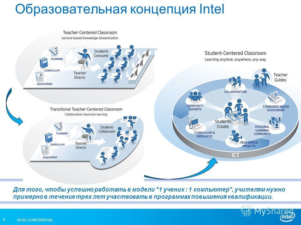 INTEL CONFIDENTIAL 9 Образовательная концепция Intel Для того, чтобы успешно работать в модели 1 ученик : 1 компьютер, учителям нужно примерно в течение трех лет участвовать в программах повышения квалификации.