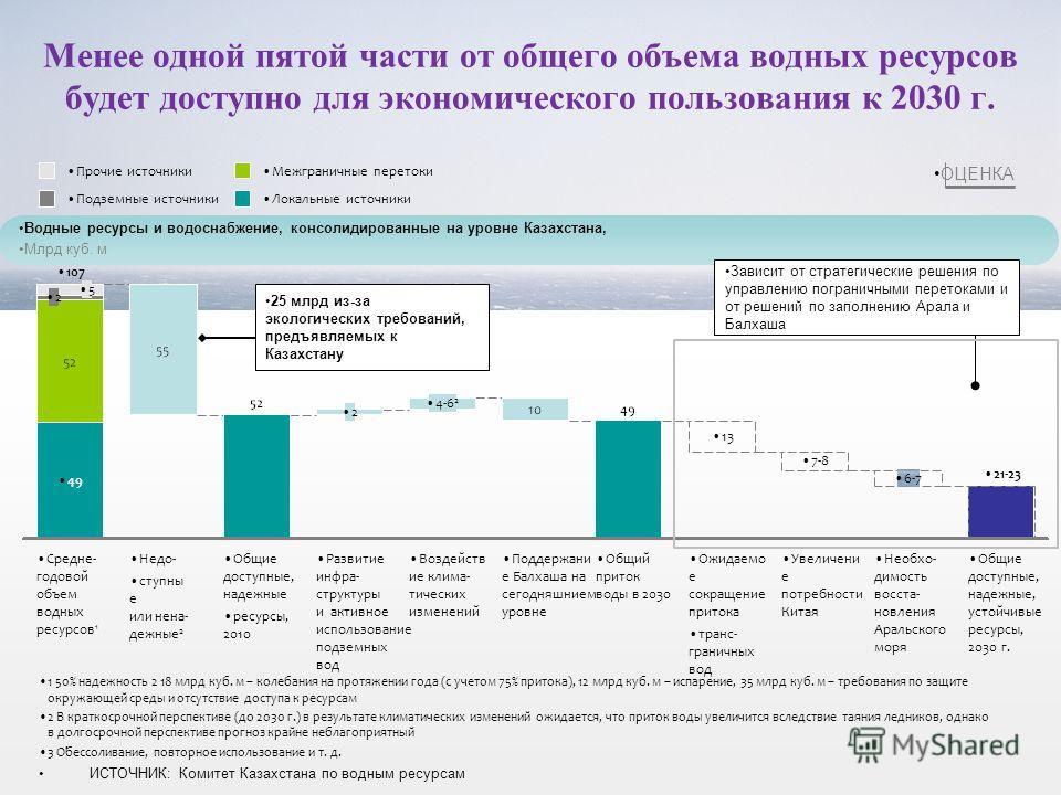 Менее одной пятой части от общего объема водных ресурсов будет доступно для экономического пользования к 2030 г. ИСТОЧНИК: Комитет Казахстана по водным ресурсам Водные ресурсы и водоснабжение, консолидированные на уровне Казахстана, Млрд куб. м 1 50%