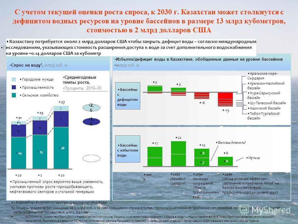 ИСТОЧНИК: Агентство Республики Казахстан по статистике; Модель мирового предложения и спроса в 2030 г., подготовленная McKinsey; Прогноз изменения численности населения, Программа развития ООН; Статистические данные Продовольственной и сельскохозяйст