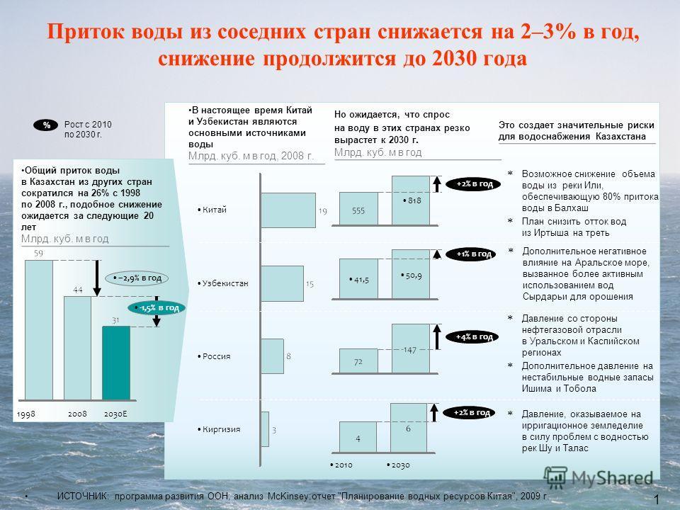 17 Киргизия Россия Узбекистан Китай +2% в год 818 +2% в год 20302010 +1% в год 50,9 41,5 +4% в год Рост с 2010 по 2030 г. ИСТОЧНИК: программа развития ООН; анализ McKinsey;отчет