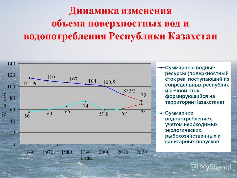Динамика изменения объема поверхностных вод и водопотребления Республики Казахстан