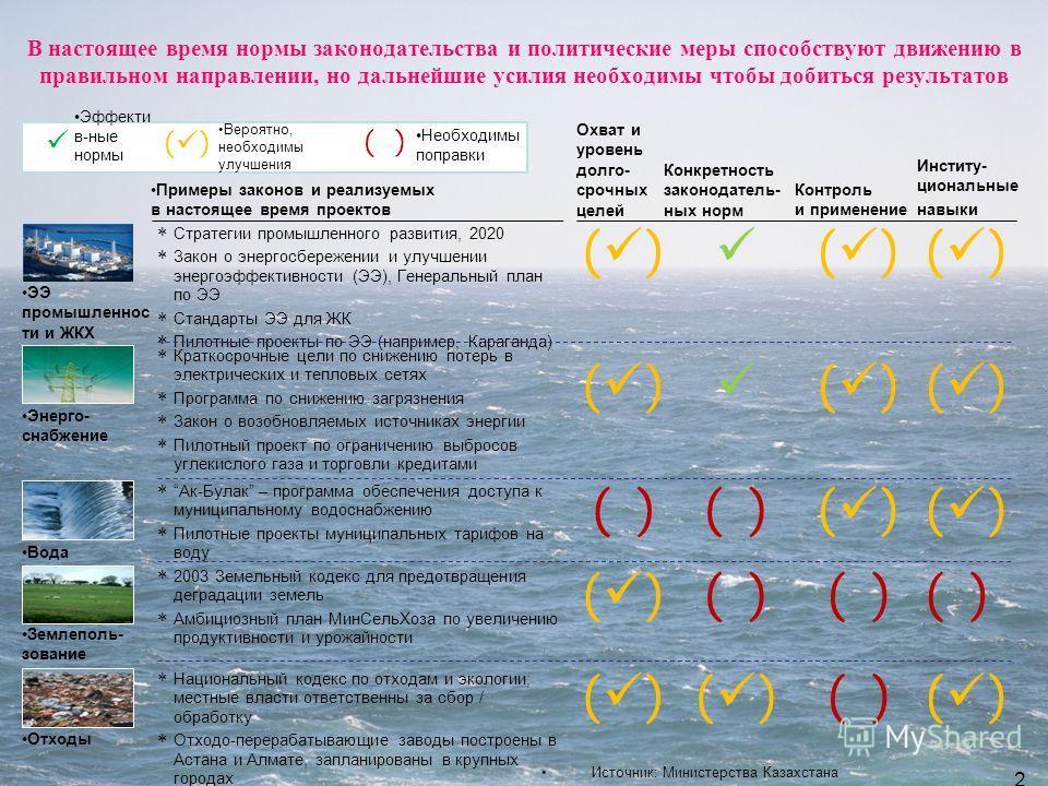 В настоящее время нормы законодательства и политические меры способствуют движению в правильном направлении, но дальнейшие усилия необходимы чтобы добиться результатов Источник: Министерства Казахстана 21 Примеры законов и реализуемых в настоящее вре