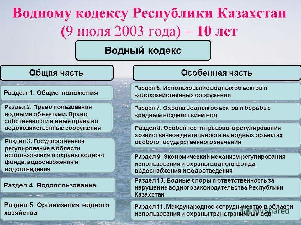 Водному кодексу Республики Казахстан (9 июля 2003 года) – 10 лет Водный кодекс Раздел 2. Право пользования водными объектами. Право собственности и иные права на водохозяйственные сооружения Раздел 1. Общие положения Особенная частьОбщая часть Раздел