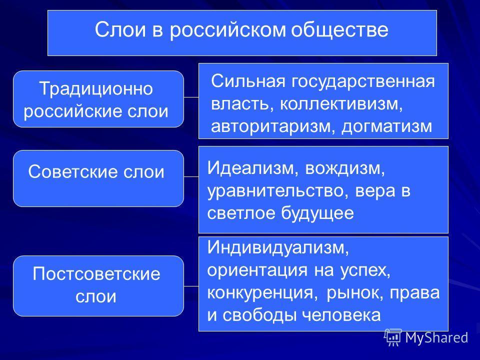 Слои в российском обществе Традиционно российские слои Сильная государственная власть, коллективизм, авторитаризм, догматизм Советские слои Идеализм, вождизм, уравнительство, вера в светлое будущее Постсоветские слои Индивидуализм, ориентация на успе