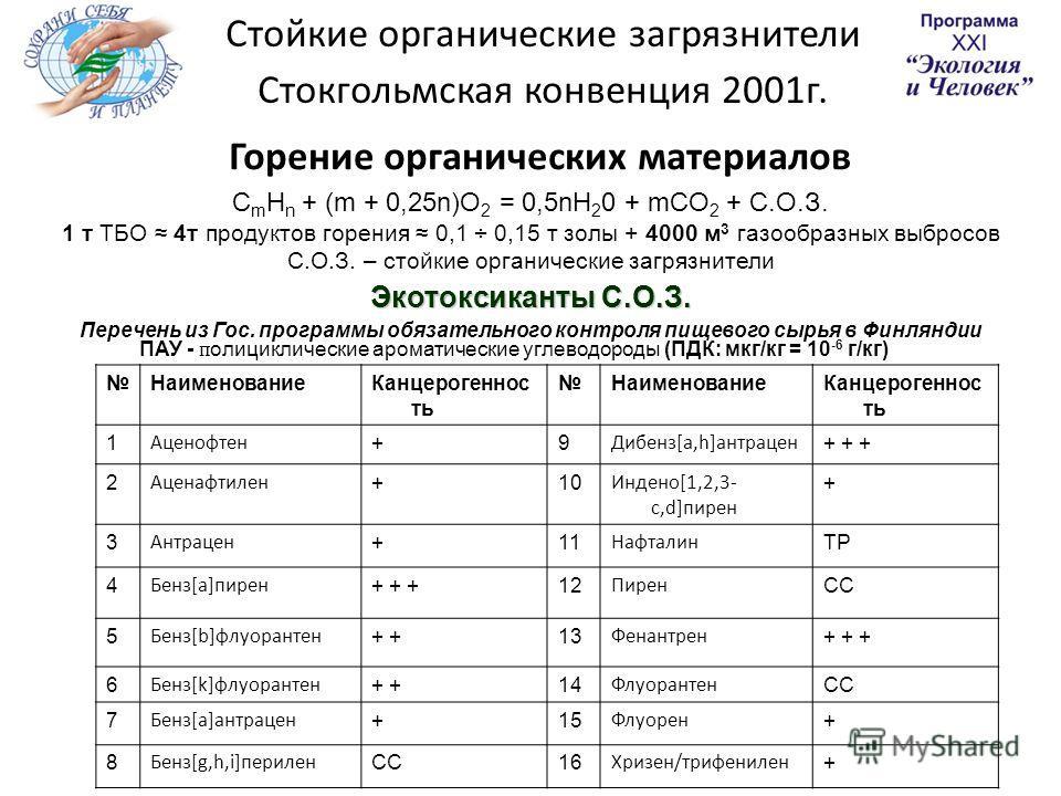 Горение органических материалов C m H n + (m + 0,25n)O 2 = 0,5nH 2 0 + mCO 2 + С.О.З. 1 т ТБО 4т продуктов горения 0,1 ÷ 0,15 т золы + 4000 м 3 газообразных выбросов С.О.З. – стойкие органические загрязнители Экотоксиканты С.О.З. Перечень из Гос. про