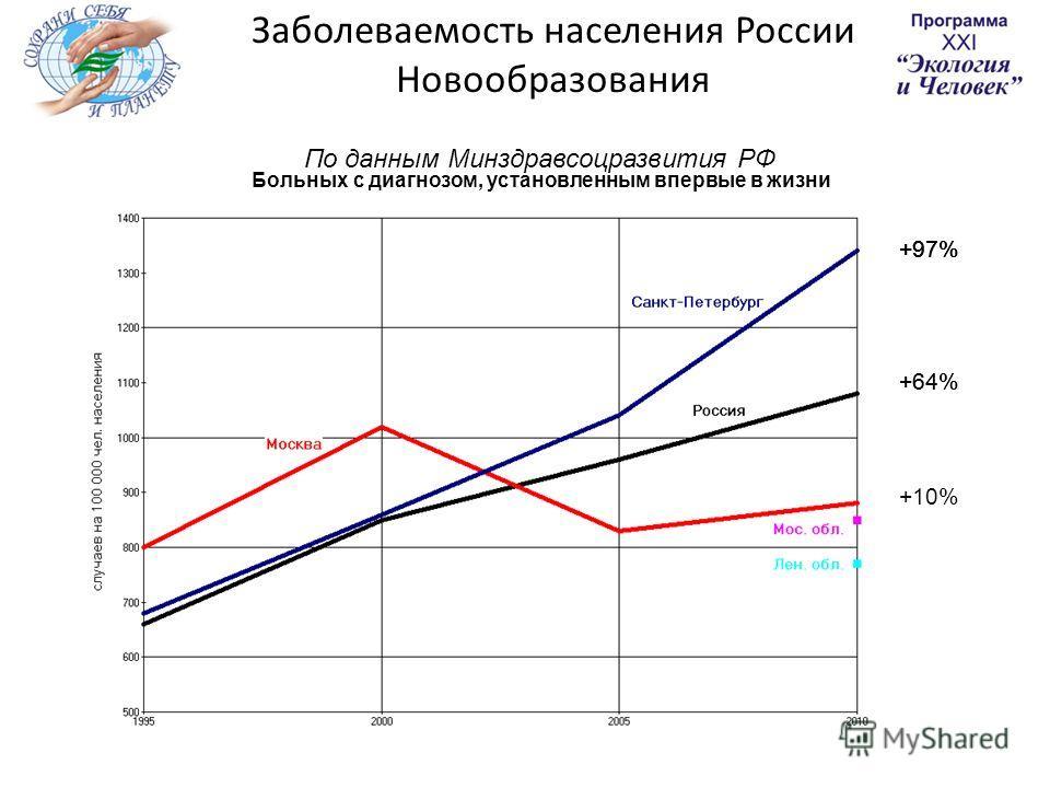 Заболеваемость населения России Новообразования По данным Минздравсоцразвития РФ Больных с диагнозом, установленным впервые в жизни +97% +64% +10% +97% +64% +97%