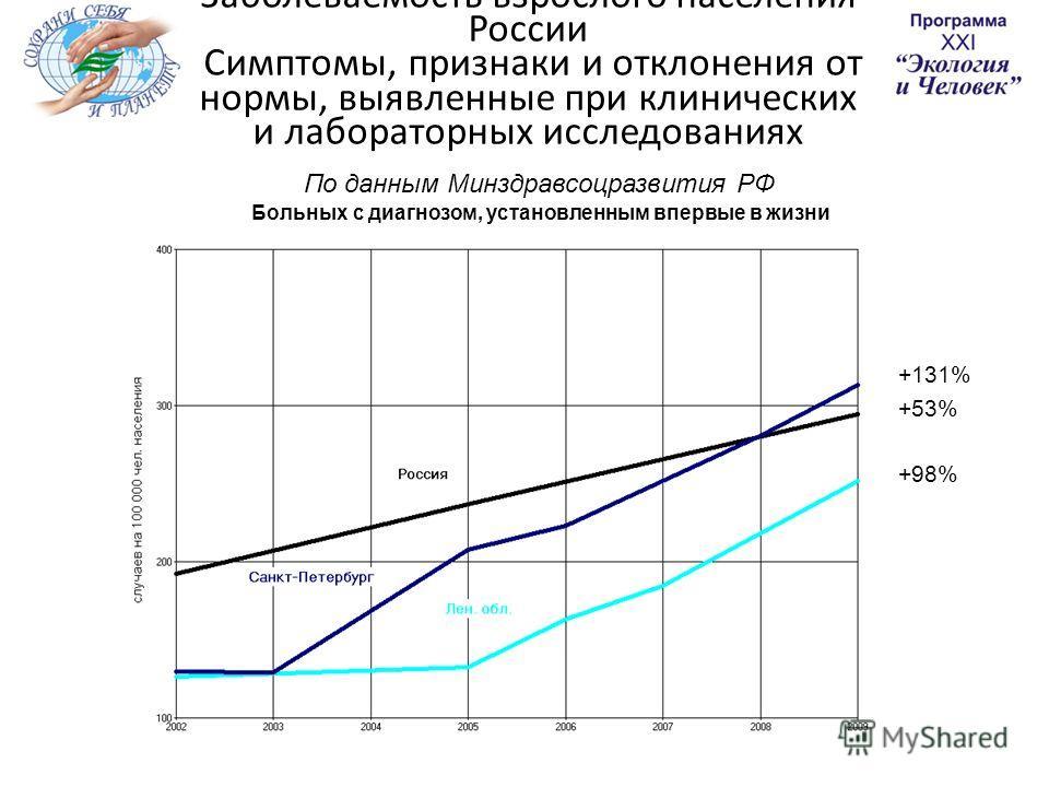 Заболеваемость взрослого населения России Симптомы, признаки и отклонения от нормы, выявленные при клинических и лабораторных исследованиях По данным Минздравсоцразвития РФ +131% Больных с диагнозом, установленным впервые в жизни +53% +98%