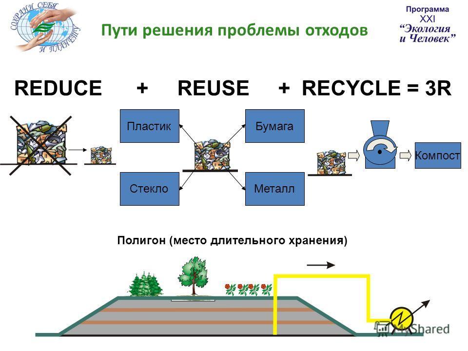 Пути решения проблемы отходов Пластик СтеклоМеталл Бумага Компост REDUCE + REUSE + RECYCLE = 3R Полигон (место длительного хранения)