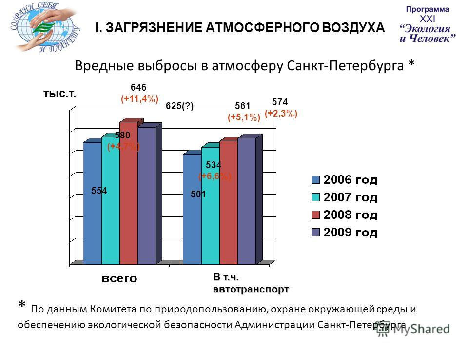 Вредные выбросы в атмосферу Санкт-Петербурга * В т.ч. автотранспорт 554 501 534 (+6,6%) 580 (+4,7%) тыс.т. 646 (+11,4%) 561 (+5,1%) * По данным Комитета по природопользованию, охране окружающей среды и обеспечению экологической безопасности Администр