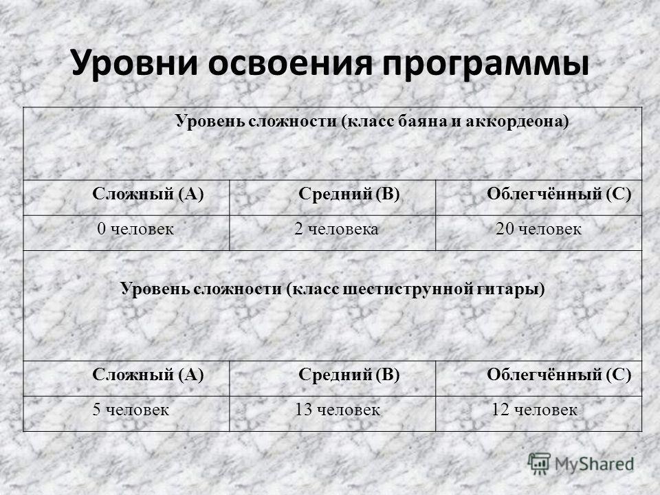 Уровни освоения программы Уровень сложности (класс баяна и аккордеона) Сложный (А) Средний (В) Облегчённый (С) 0 человек 2 человека 20 человек Уровень сложности (класс шестиструнной гитары) Сложный (А) Средний (В) Облегчённый (С) 5 человек 13 человек