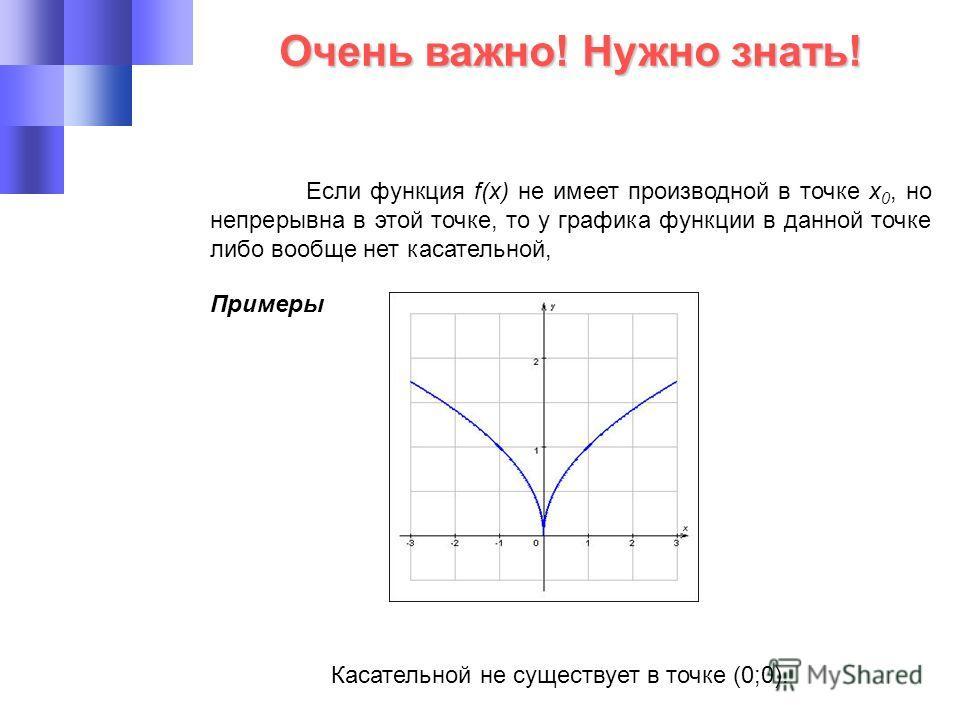 Очень важно! Нужно знать! Если функция f(x) не имеет производной в точке х 0, но непрерывна в этой точке, то у графика функции в данной точке либо вообще нет касательной, Примеры Касательной не существует в точке (0;0).